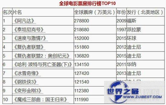 【图】全球票房最高的电影排行榜(最新数据)