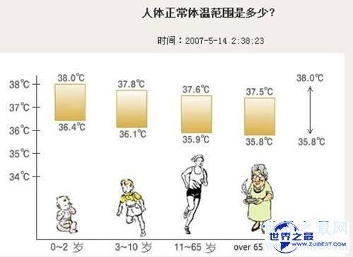 【图】人体的失常温度是多少度 怎么正确测量小儿温度