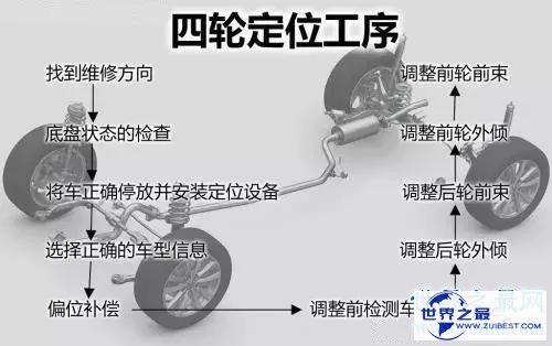 【图】四轮定位多少钱 四轮定位可能升高颐养费用提高