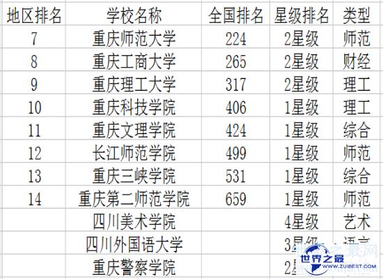 【图】2018重庆大学排名中,综合实力个十分强的重庆大