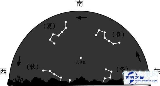 【图】北斗七星的状态像勺子 随着四季变换出不同的现